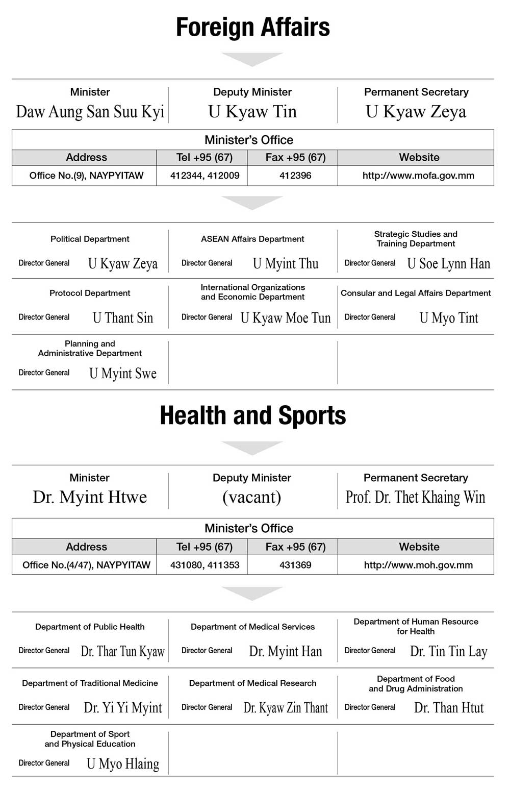 Foreign Affairs / Health and Sports