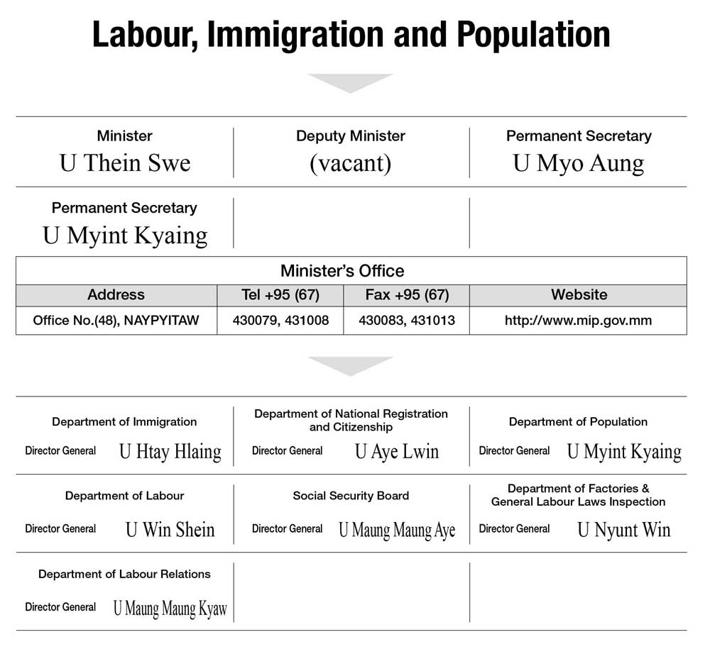Labour, Immigration and Population