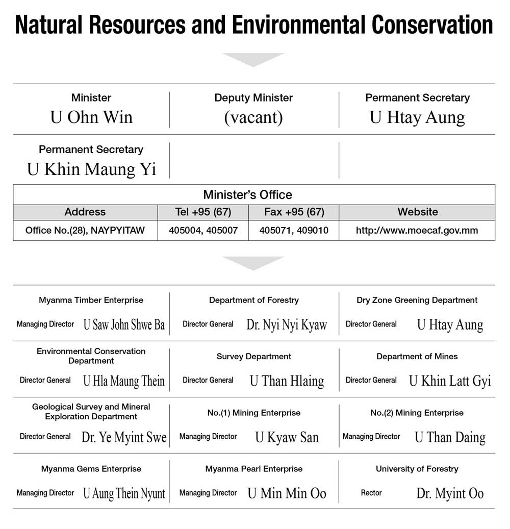 Natural Resources and Environmental Conservation