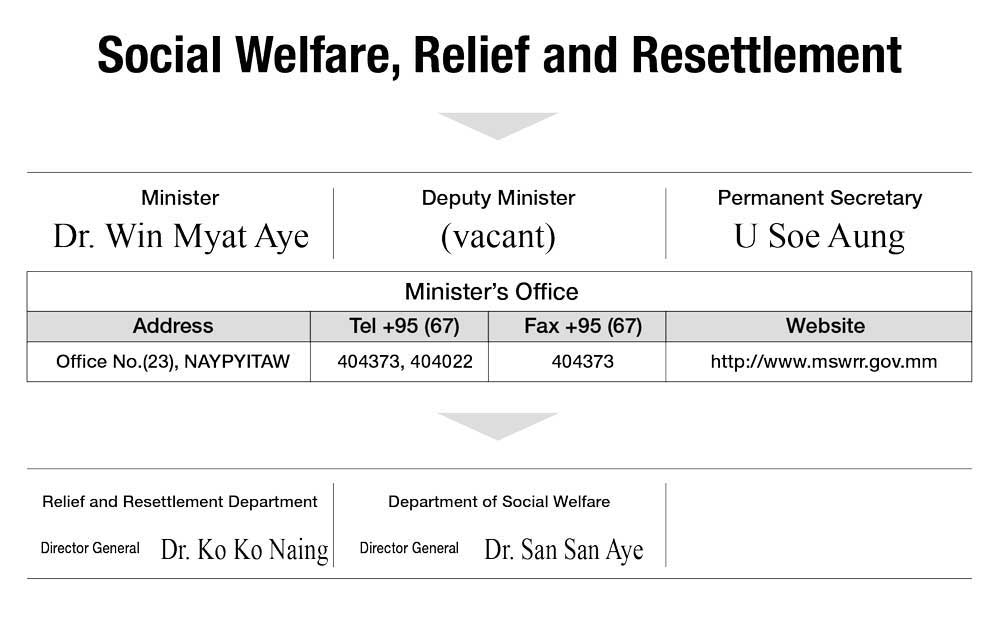 Social Welfare, Relief and Resettlement