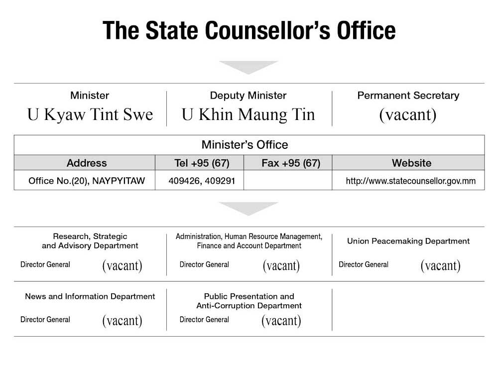 The State Counsellor's Office